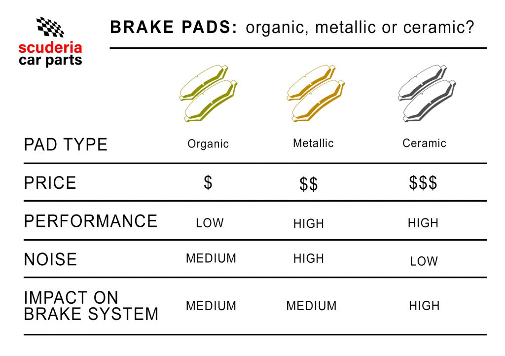 Ceramic Vs Organic Vs Metallic Brake Pads What S The